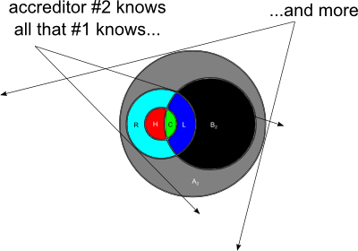 a smaller Venn diagram completely enclosed                 within the outer circle of a larger one, partially                 overlapping the inner circle of the larger                 one